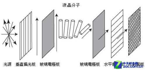 液晶屏物理结构注定响应时间问题无法根除