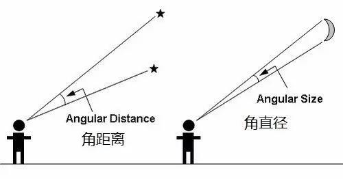 角距离和角直径