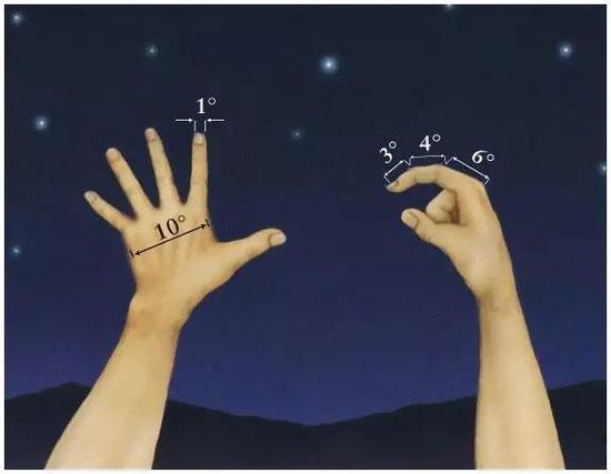 一臂远处一些手掌特征的对应的角度(2)