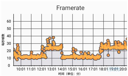 小米5c(小米澎湃S1)實時幀率圖