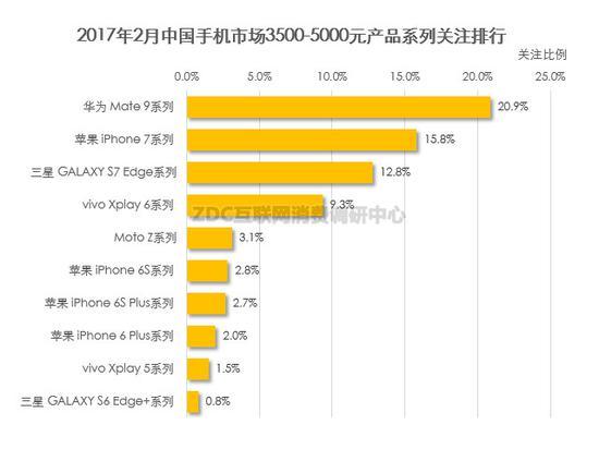 (图)2017年2月中国手机市场3500-5000元产品系列关注排行