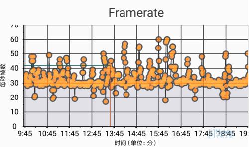 紅米Note 4X(高通驍龍625)實時幀率圖