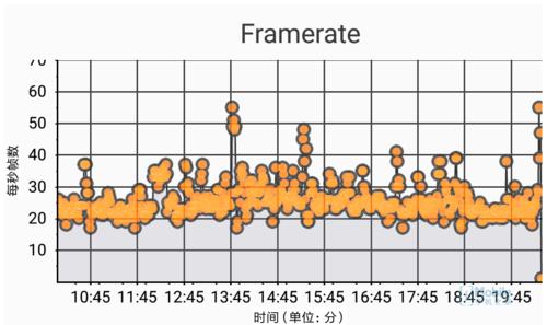 紅米Pro(Helio X25)實時幀率圖