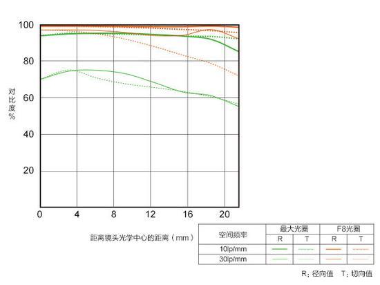 镜头MTF曲线