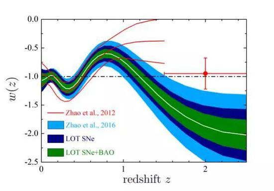 图4. 暗能量状态方程的演化历史重建结果(Zhao et al, BOSS collaboration, 2017, arXiv: 1701.08165; Zhao et al, 2012, PRL 109, 171301)