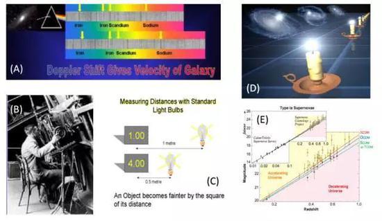 图2。 (A)星系光谱红移观测示意图;(B)哈勃在观测中;(C)利用标准烛光测距示意图;(D)超新星作为宇宙标准烛光的示意图;(E)利用超新星观测得到的距离-红移关系以及与不同宇宙学模型的对比(图片来源:A-C: https://www.cfa.harvard.edu/supernova/; D: NASA/JPL - Caltech/R。 Hurt; E: Bahcall et al。, 1999, Science,284, 1481)。