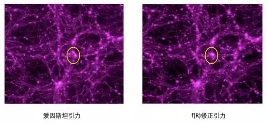 图6. 爱因斯坦引力和f(R)修正引力理论的计算机模拟(图片来源:Zhao et al., 2011, Phys. Rev.D. 83, 044007)