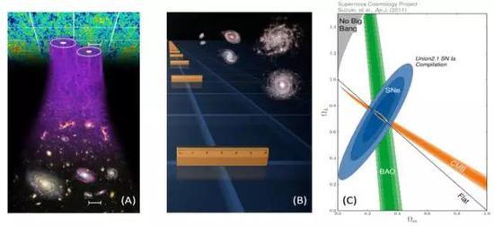 图3。 (A)BAO效果图;(B)BAO作为宇宙标准尺示意图;(C)结合超新星(SN,蓝色),重子声波振荡(BAO,绿色)和微波背景辐射(CMB,橙色)数据得到的宇宙组分结果。(图片来源:A:www.sdss.org;B: NASA/JPL -Caltech/R。 Hurt;C: supernova.lbl.gov)