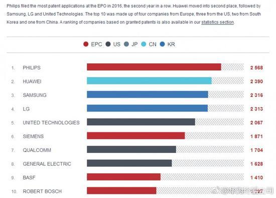 据悉,华为每年将 10% 以上的收入投入到研发。华为在欧洲共有 1900 多名高端研发工程师和顾问。