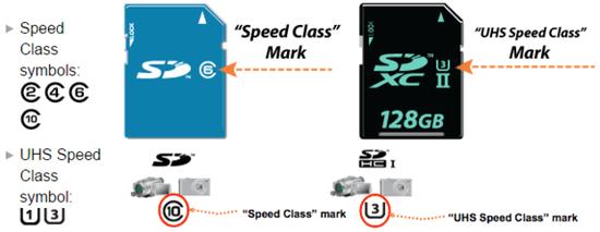 卡面上的不同速度等级标示