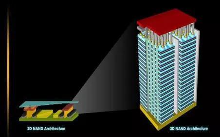 图1. 常规2D NAND与新兴3D NAND空间结构对比图(图片来源:网络)