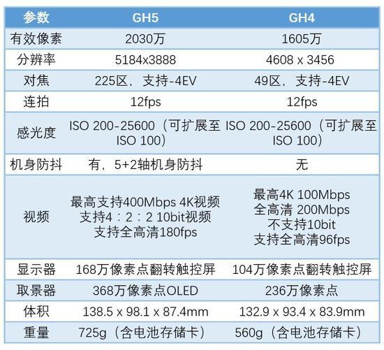 松下GH5/GH4主要参数对比