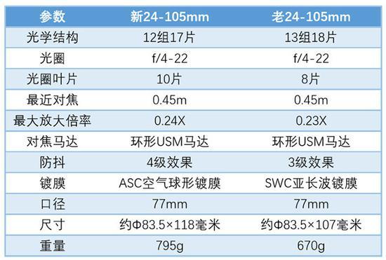 新老24-105mm参数对比