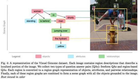 ImageNet 的缔造者李飞飞同样意识到精细化标注的力量,正在进行一份名为「Visual Genome」的工作。Visual Genome 有更多、更窄的框,更详细的名词标注,以及位置关系和动作关系。目前 Visual Genome 中有 10.8 万张图片。