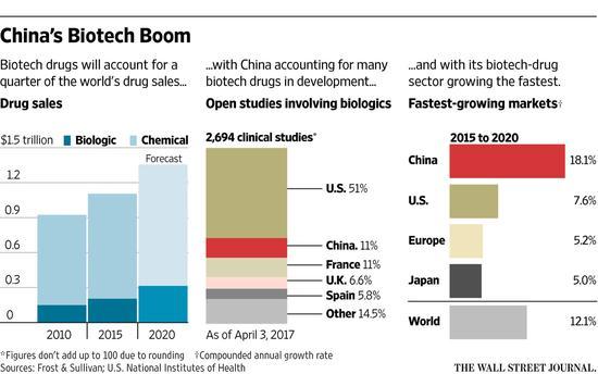 中国在生物技术方面的爆发性进步
