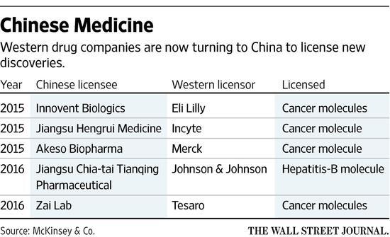 迫于一系列耗资庞大的失败案例和有专利保护的生物药不断减少所带来的压力,全球制药商越来越多地转向其他地区以寻求新的突破。