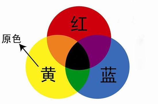 测试选用三原色