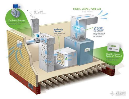 如何权衡新风系统与空气净化器?
