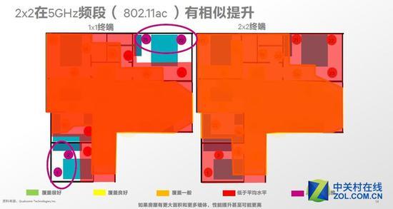 普通的1x1Wi-Fi在室内不同地方可能存在网络盲点使得信号受影响2x2Wi-Fi可以解决此问题