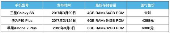 三款旗舰手机发售、存储、售价基本信息