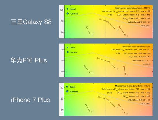 三款手机色彩还原、自动白平衡测试结果展示