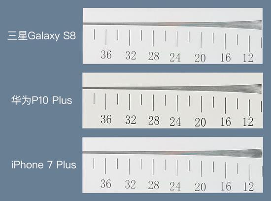 三款旗舰手机解析力图示