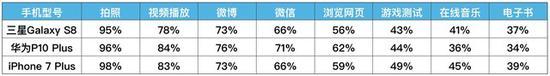 三款旗舰手机续航测试电量消耗汇总表