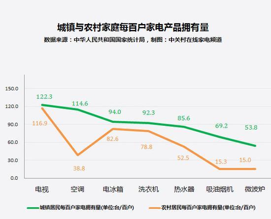 相对来说,目前农村市场中很多家电产品的拥有率依然偏低
