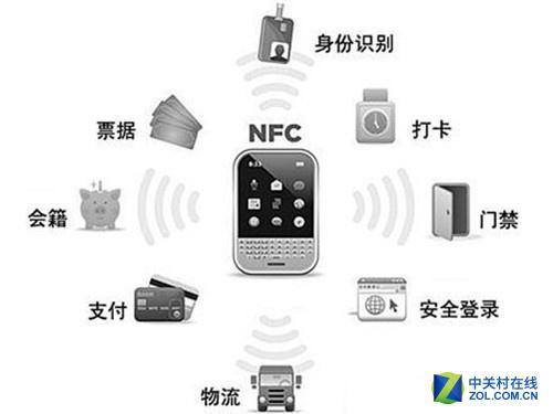 NFC未来应用领域