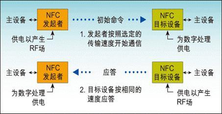 NFC通讯原理