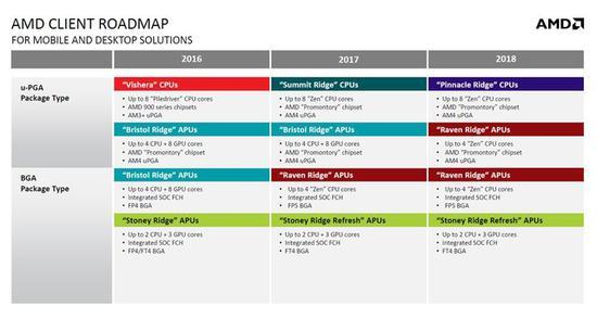 AMD自身产品路线图