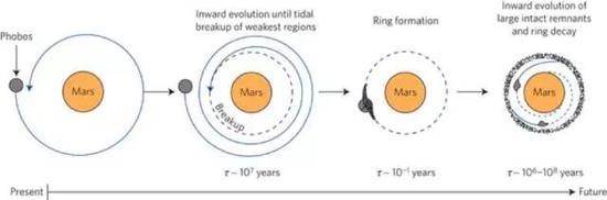 图6。 火卫一逐渐靠近火星,一部分在未来被撕裂为环,剩下部分最终撞到火星(来源:Benjamin A。 Black & Tushar Mittal,Nature Geoscience)
