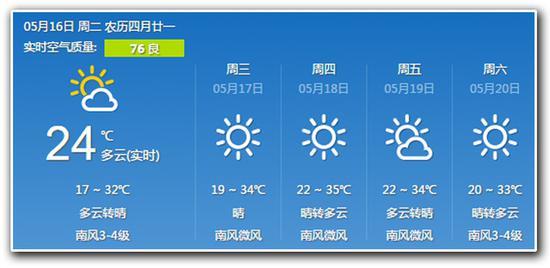 进入五月 北京地区的最高气温突破30℃