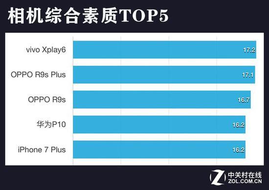 相机综合素质TOP5(点击查看完整排名)