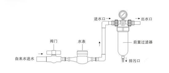 前置过滤器净水原理图