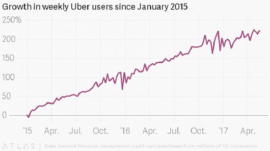 2015年1月以来,Uber用户的周增长走势