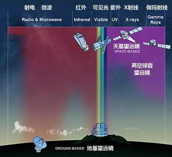 大气对电磁波的吸收作用。X射线和伽玛射线望远镜都必须在大气层上部或太空中进行观测(图片来自网络,版权归原作者所有)