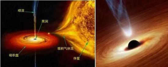 左图:黑洞吸积伴星的物质,形成吸积盘,偶尔产生喷流,这个系统将产生强烈的X射线辐射。右图:左图黑洞区域的放大(图片来自网络,版权归原作者所有)