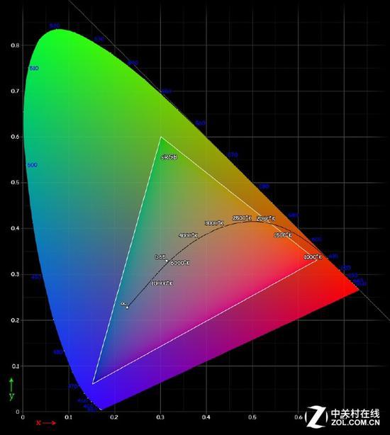 红、绿、蓝基准色都分布在色域空间的外围