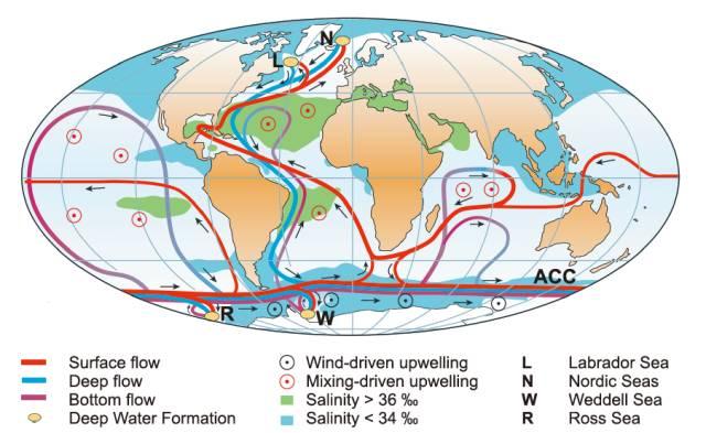 全球温盐环流,各个层次和区域的周期和影响并不同,图片来自于Kuhlbrodt et al. (2007)