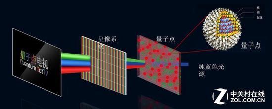 量子点是目前较为理想的发光材料