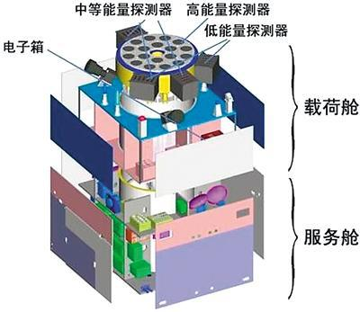 硬X射线调制望远镜卫星结构示意图