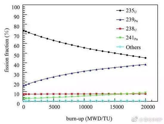 在一年左右的时间周期内,一个典型商用反应堆中四种同位素对能量的贡献比例。(中国物理C,41,013001(2017))