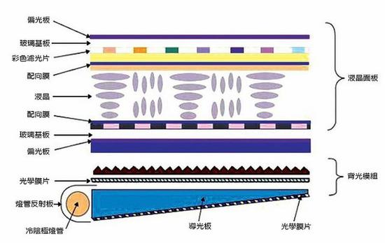 LCD基本结构(图片引自wiki)   LCD在显示时需要背光的支持,而且光要透过两层玻璃与基板与各种光学膜片、配向膜、彩色滤光片来产生偏光,在亮度和色彩上难免会有损失。而我们所说的TFT则是Thin-Film Transistor(薄膜晶体管)的缩写,在LCD中,TFT在玻璃基板上沉积一层薄膜当做通道区,通过薄膜晶体管技术来改善影像质量。