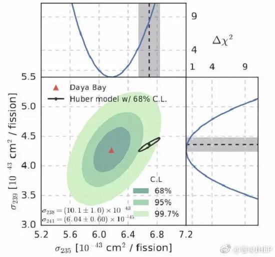 铀235产生的中微子数目与模型预期不一致,钚239则与模型预期一致。(Phys.Rev.Lett. 118, 251801 (2017))