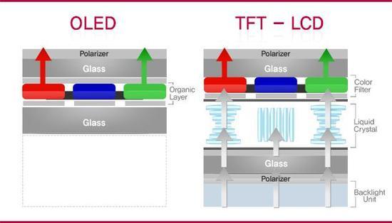 OLED与TFT-LCD结构对比