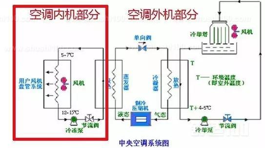 6、配合电扇、遮阳帘使用   如果在使用空调时使用电风扇,电扇的吹动力将使室内冷空气加速循环,冷气分布均匀,可不需降低设定温度,而达到较佳的冷气效果。既有舒适感,也能节电。如果同时采用窗帘等遮阳,减少阳光辐射带来的室温影响也可以节省空调制冷用电。   7、外出提前十分钟关空调   在出门前应该提前关空调,最好是离家前十分钟即关冷气,在这十分钟之内室温还足以使人感觉到凉爽,养成出门提前关空调的习惯,可以节省电能。