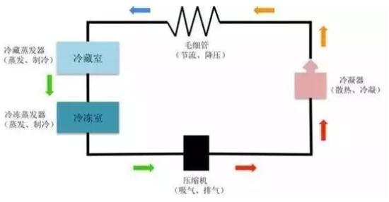 制冷剂沿着箭头指示的方向在密闭的管道内不断循环,实现制冷功能.
