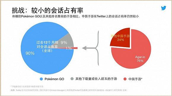 相对于全球领域内的颓废,中国手游在日本和沙特两个国家的增长趋势相对较为明显。
