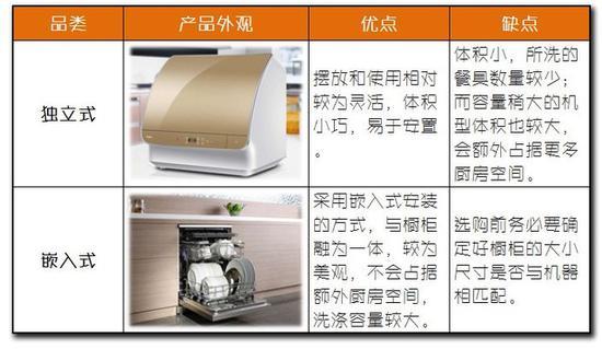 嵌入式洗碗机比独立式性能表现更出色